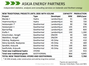 IceLink-Kvika-Poyry_New-Power-Stations_Askja-Energy-Partners-Twitter-_July-2016