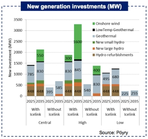 kvika-poyry-iceland-new-electricity-generation-until-2035-graph