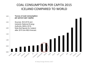 iceland-coal-consumption-2015_askja-energy-partners-2017