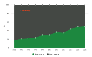 dong-energy-mix_2006-2016-1