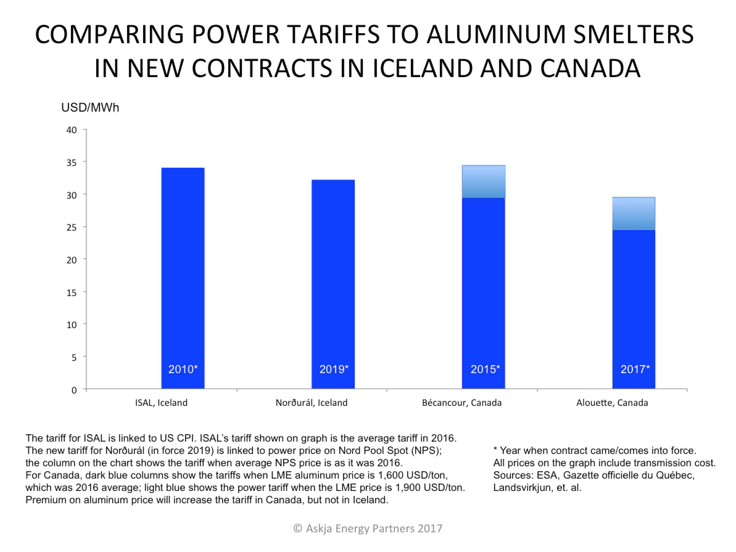 The growth of utility tariffs in Russia is too significant 40