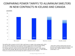 electricity-price-tariffs-to-aluminum-smelters-in-iceland-and-canada_new-contracts_aep-2017
