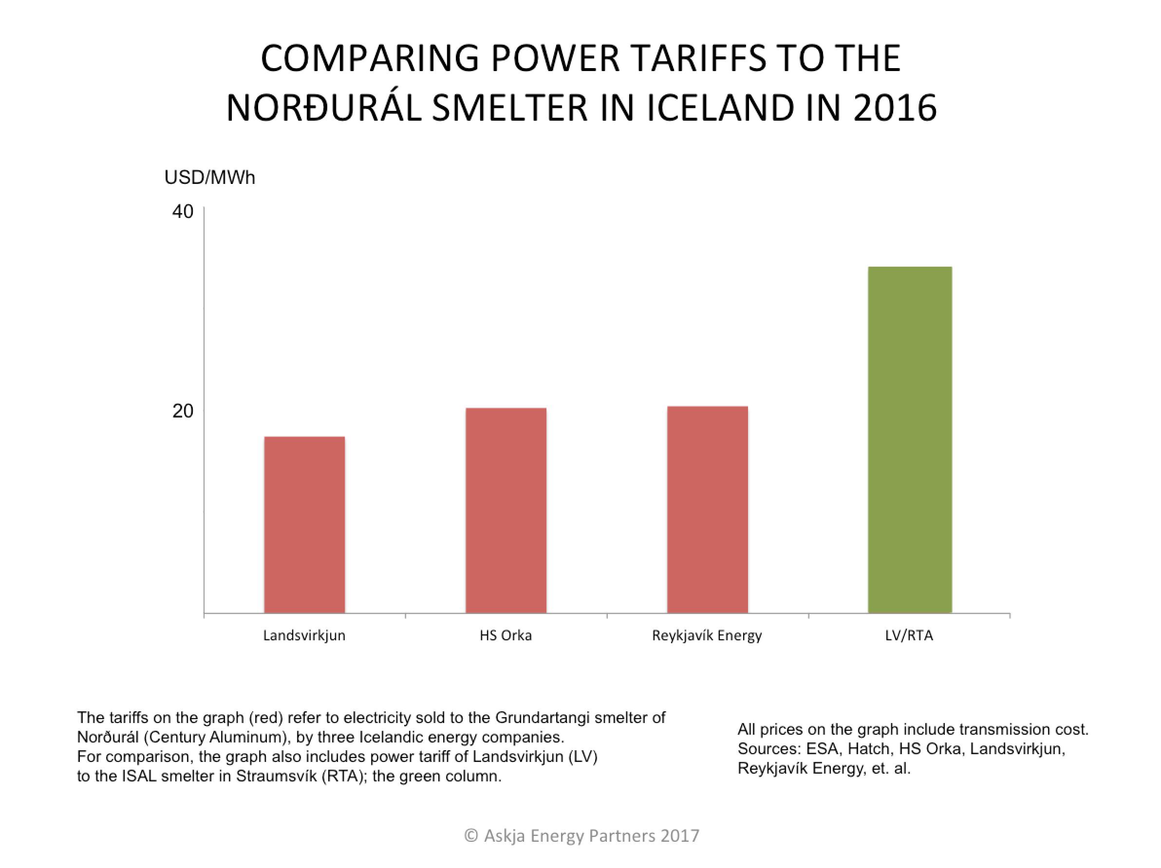Power Tariffs To The Century Smelter At Grundartangi