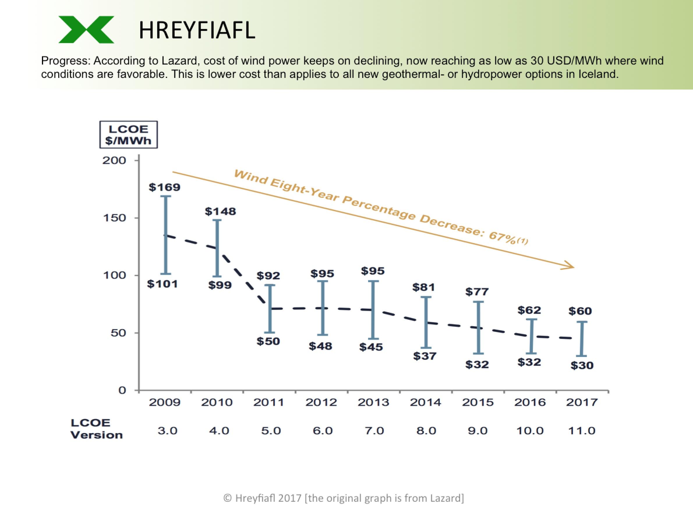 Hreyfiafl-wind-power-cost-development_2009-2017_Lazard-LCOE-version-