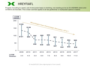 Hreyfiafl-wind-power-cost-development_2009-2017_Lazard-LCOE-version-11